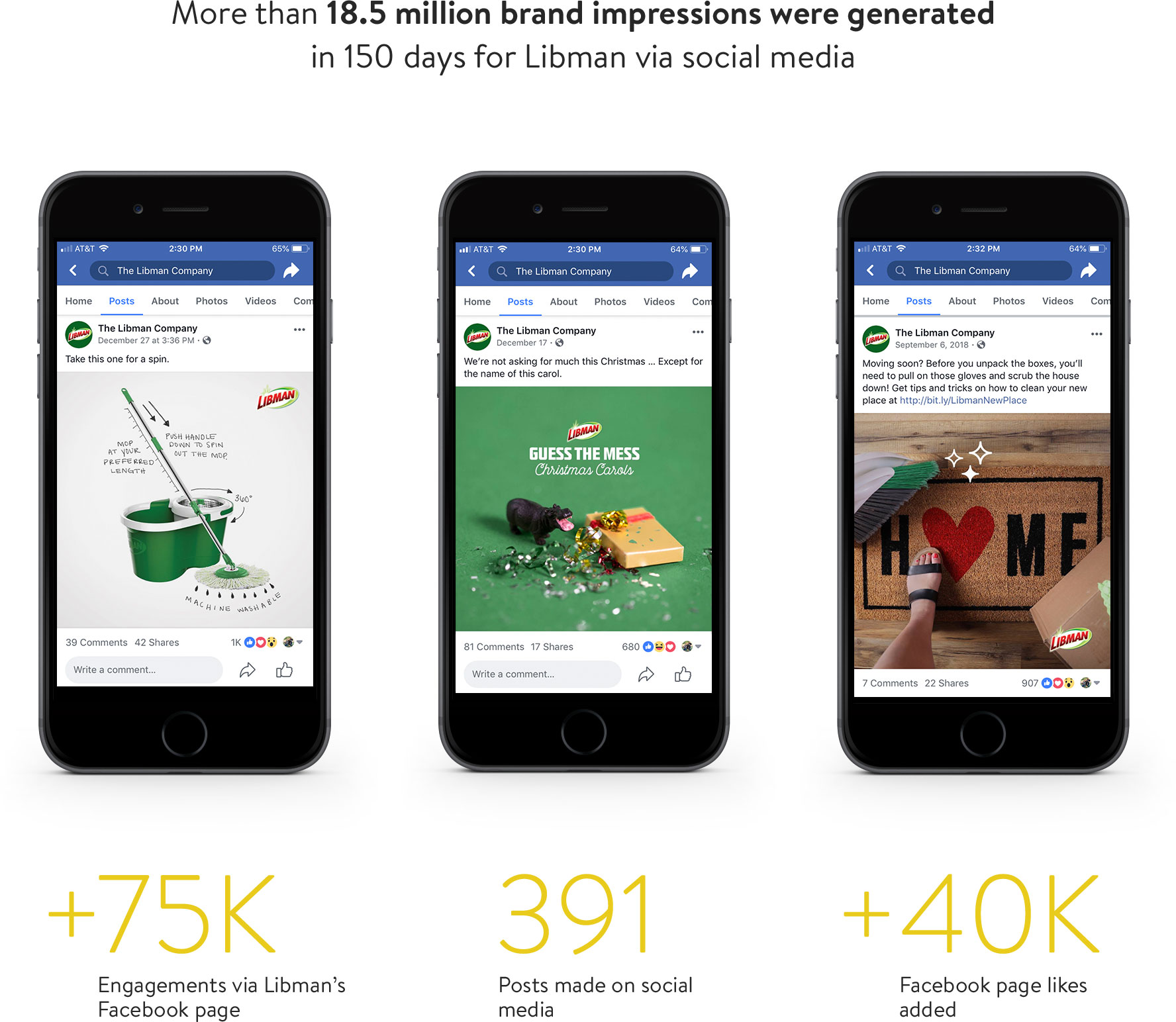 social posts on phones and stats